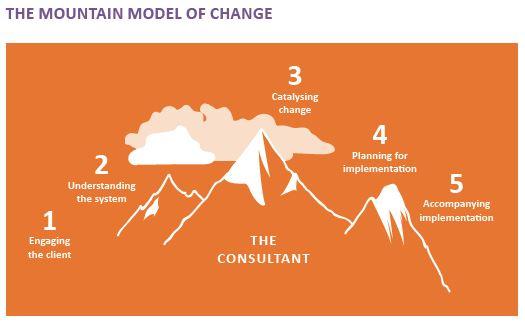 C4C Mountain Model of Change
